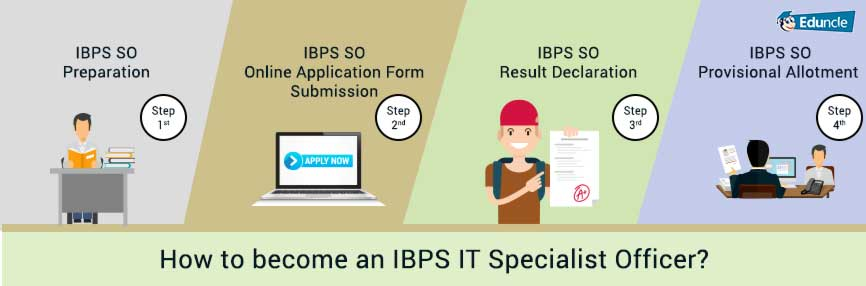 How to become an IBPS IT Officer