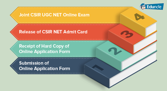 CSIR NET Recruitment process