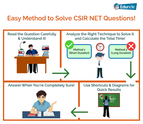Preparation Tips on How to Crack CSIR NET Dec 2019 Exam with Top AIR