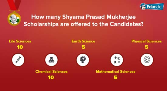 How-many-Shyama-Prasad-Mukherjee-Scholarships-are-offered-to-the-Candidates