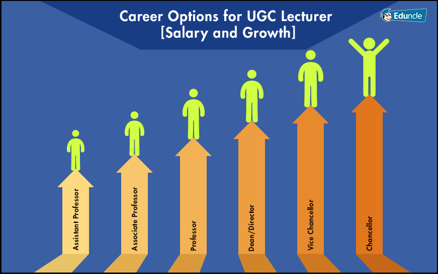 UGC NET Lecturer Growth