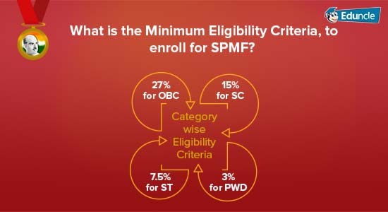 What is the Minimum Eligibility Criteria, to enroll for SPMF