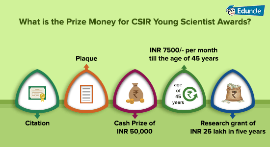 What-is-the-Prize-Money-for-CSIR-Young-Scientist-Awards