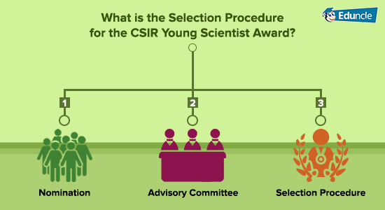 What-is-the-Selection-Procedure-for-the-CSIR-Young-Scientist-Award