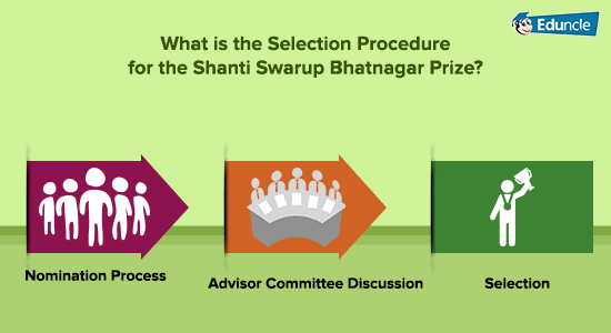 What-is-the-Selection-Procedure-for-the-Shanti-Swarup-Bhatnagar-Prize