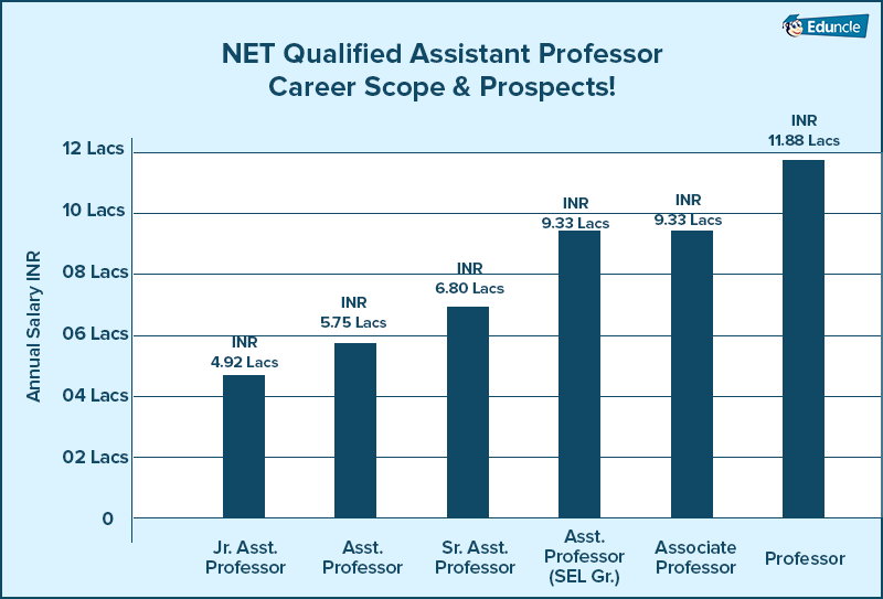 NET-Qualified-Assistant-Professor-Growth-and-Salary-Chart