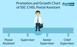 Promotion-and-Growth-Chart-of-SSC-CHSL-Postal-Assistant
