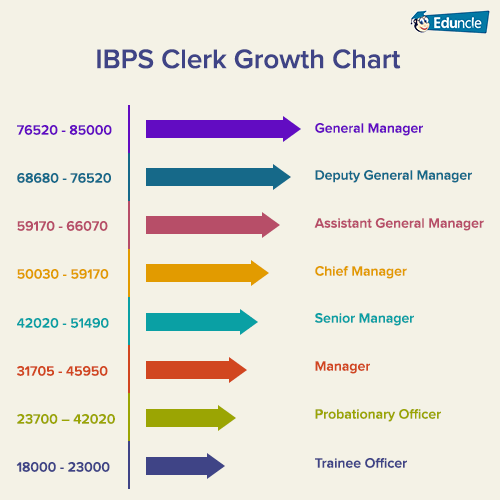 IBPS-Clerk-Growth-Chart
