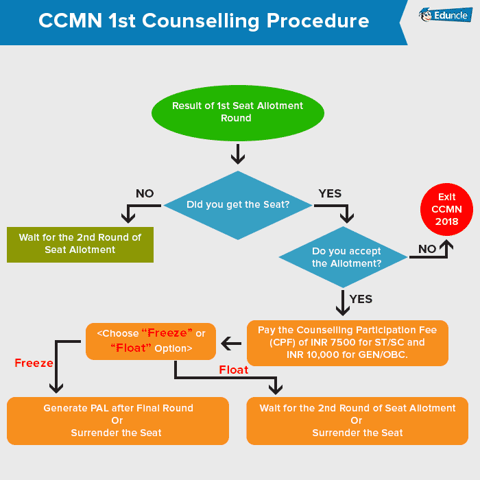 CCMN 1st Counselling Procedure