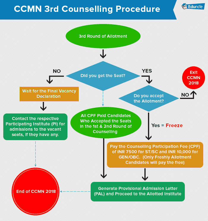 CCMN 3rd Counselling Procedure