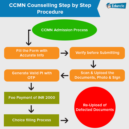 CCMN Counselling Step by Step Procedure