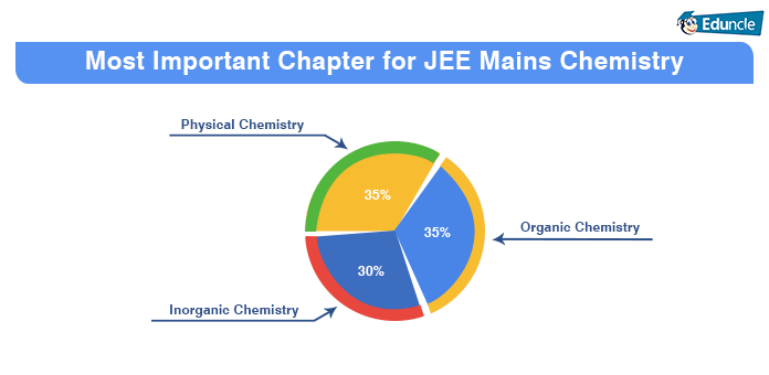 jee main chemistry important topics