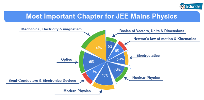 jee main physics important topics