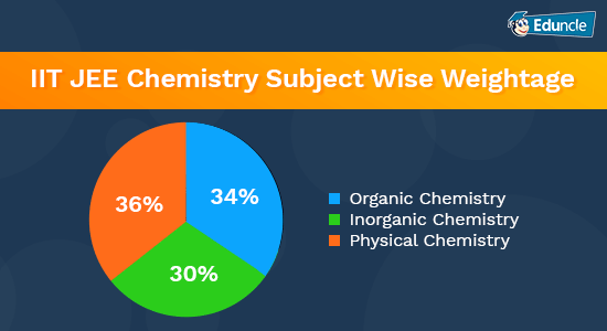 IIT-JEE-Chemistry-Subject-Wise-Weightage
