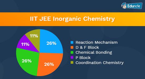IIT-JEE-Inorganic-Chemistry