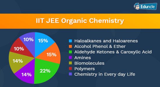 Iit organic jee chemistry book for
