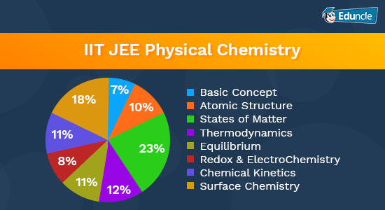 IIT-JEE-Physical-Chemistry