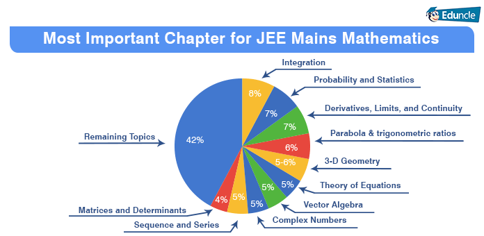 Most Important Chapter for JEE Mains Mathematics