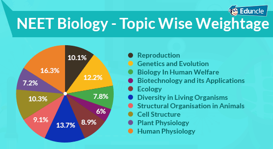 NEET-Biology-Topic-Wise-Weightage