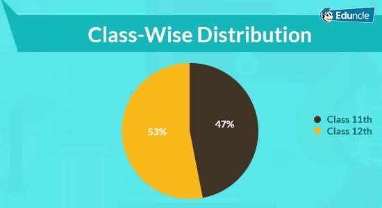 NEET-Class-Wise-Distribution