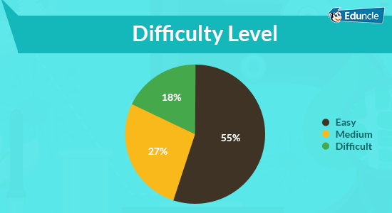 NEET-Difficulty-Level