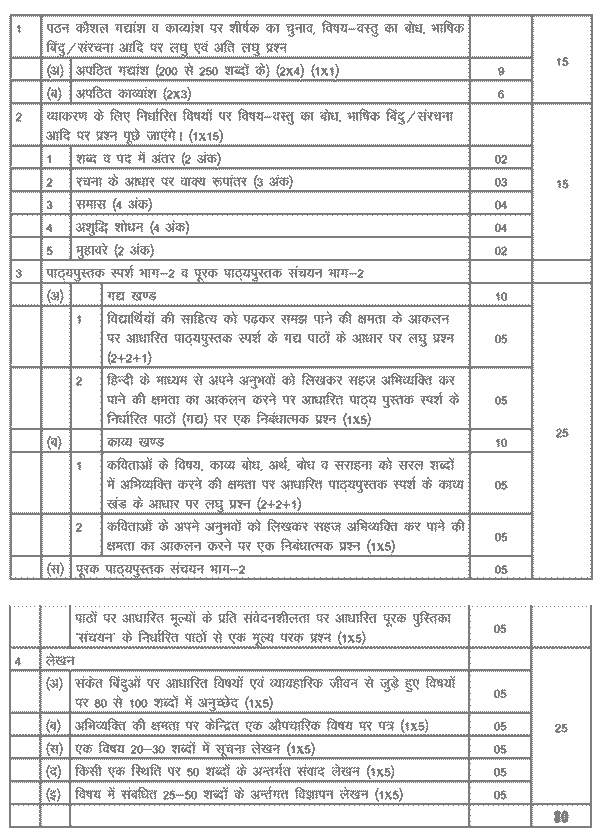 Hindi Syllabus Class 10th CBSE Board