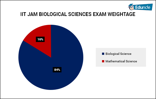 IIT JAM BIOLOGICAL SCIENCES EXAM WEIGHTAGE