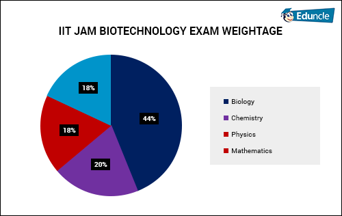 IIT JAM BIOTECHNOLOGY EXAM WEIGHTAGE