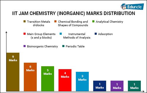IIT JAM CHEMISTRY (INORGANIC) MARKS DISTRIBUTION