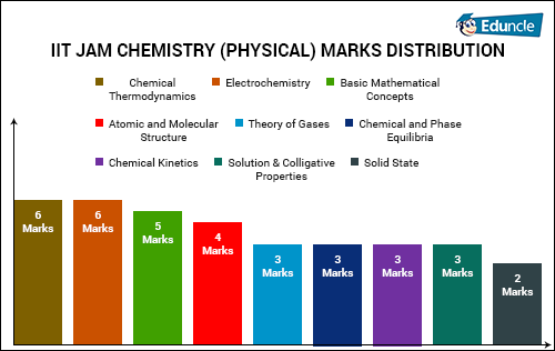 IIT JAM CHEMISTRY (PHYSICAL) MARKS DISTRIBUTION