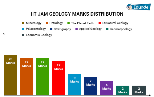 IIT JAM GEOLOGY MARKS DISTRIBUTION