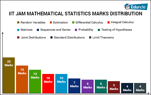 IIT JAM MATHEMATICAL STATISTICS MARKS DISTRIBUTION