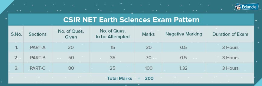 CSIR NET Earth Sciences Syllabus, Question Papers, Study Notes & Books
