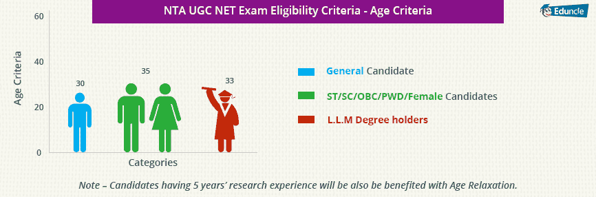 UGC NET Age Limit Criteria