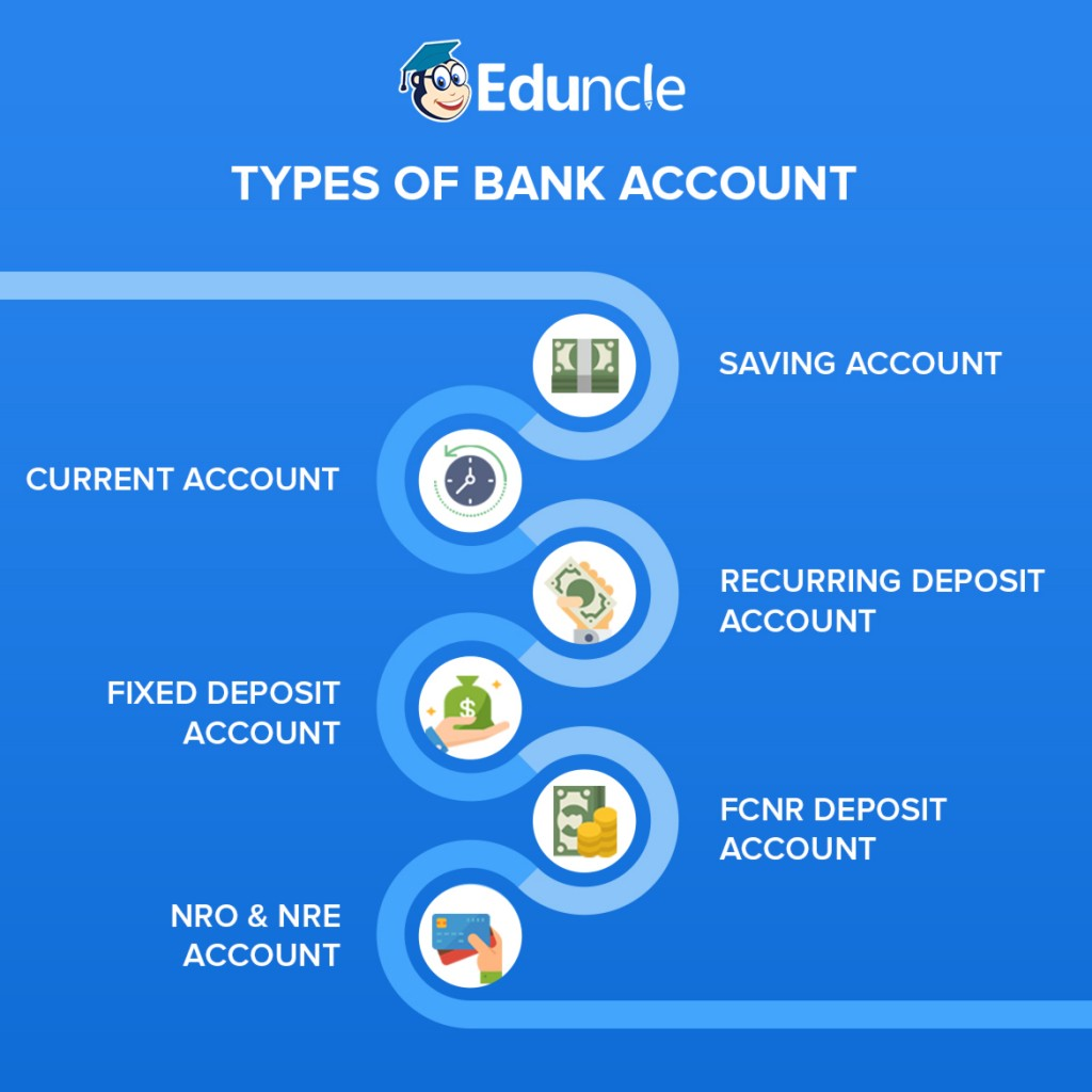 Type of Bank Account Infographic