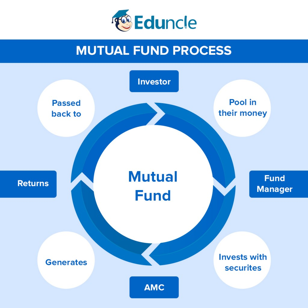 Mutual Fund Process Infographic