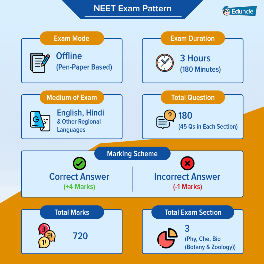 NEET Exam Pattern 2019