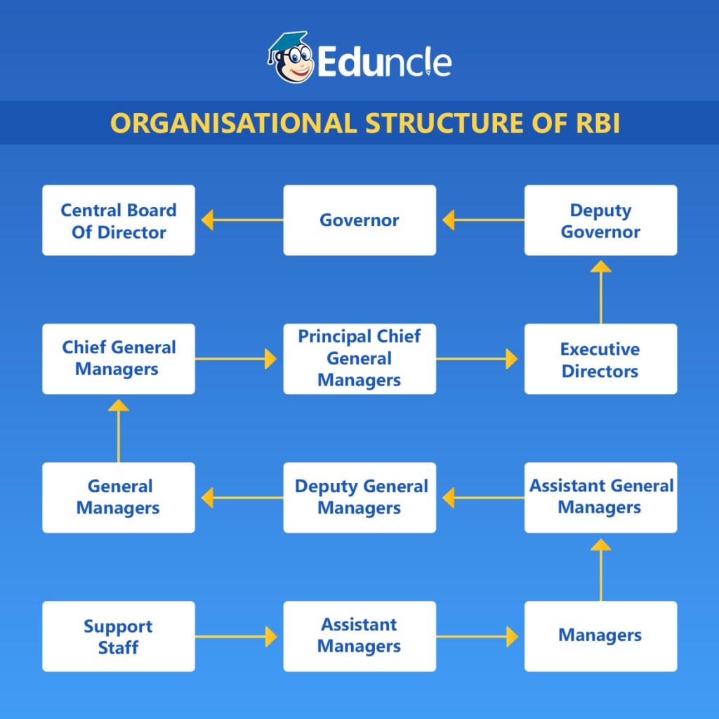 Organisational Structure of RBI Infographic