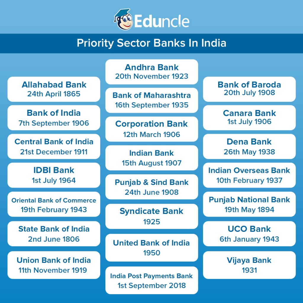 Priority Sector Banks in India Infographic