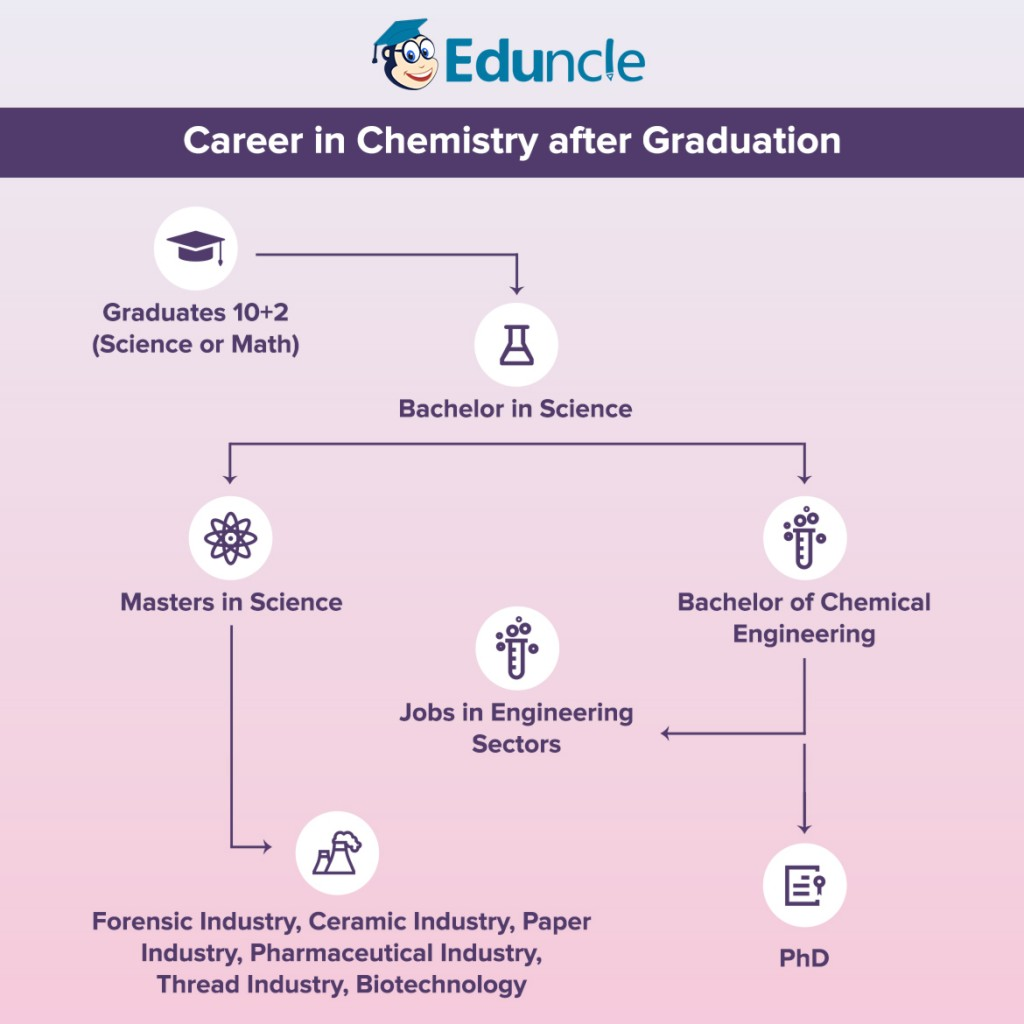 Career in Chemistry after Graduation
