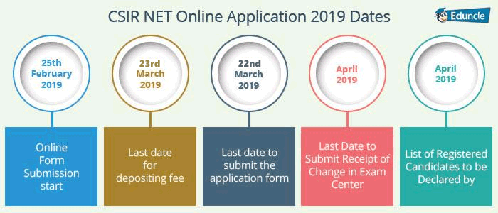 CSIR NET Online Application 2019 Dates