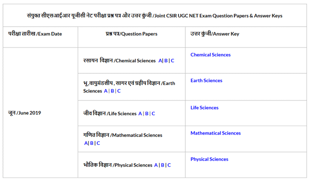 CSIR NET 2019 Question Papers, Previous Year Papers for 2018