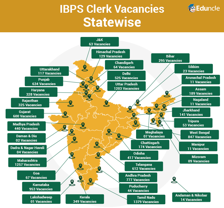 IBPS Clerk Statewise Vacancies
