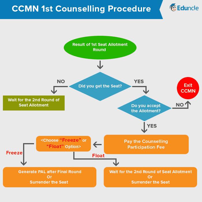 CCMN 1st Counselling Procedure
