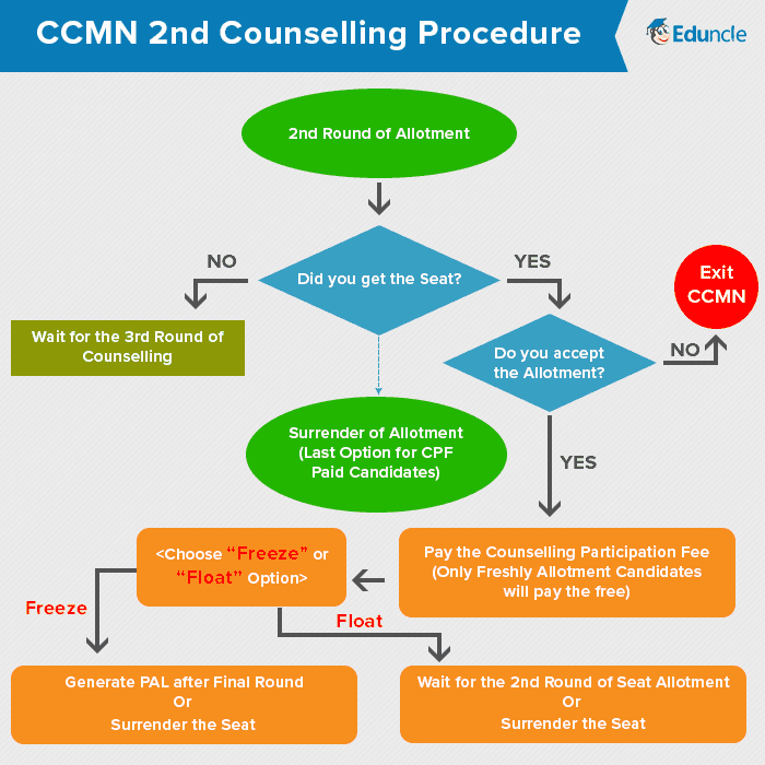 CCMN 2nd Counselling Procedure
