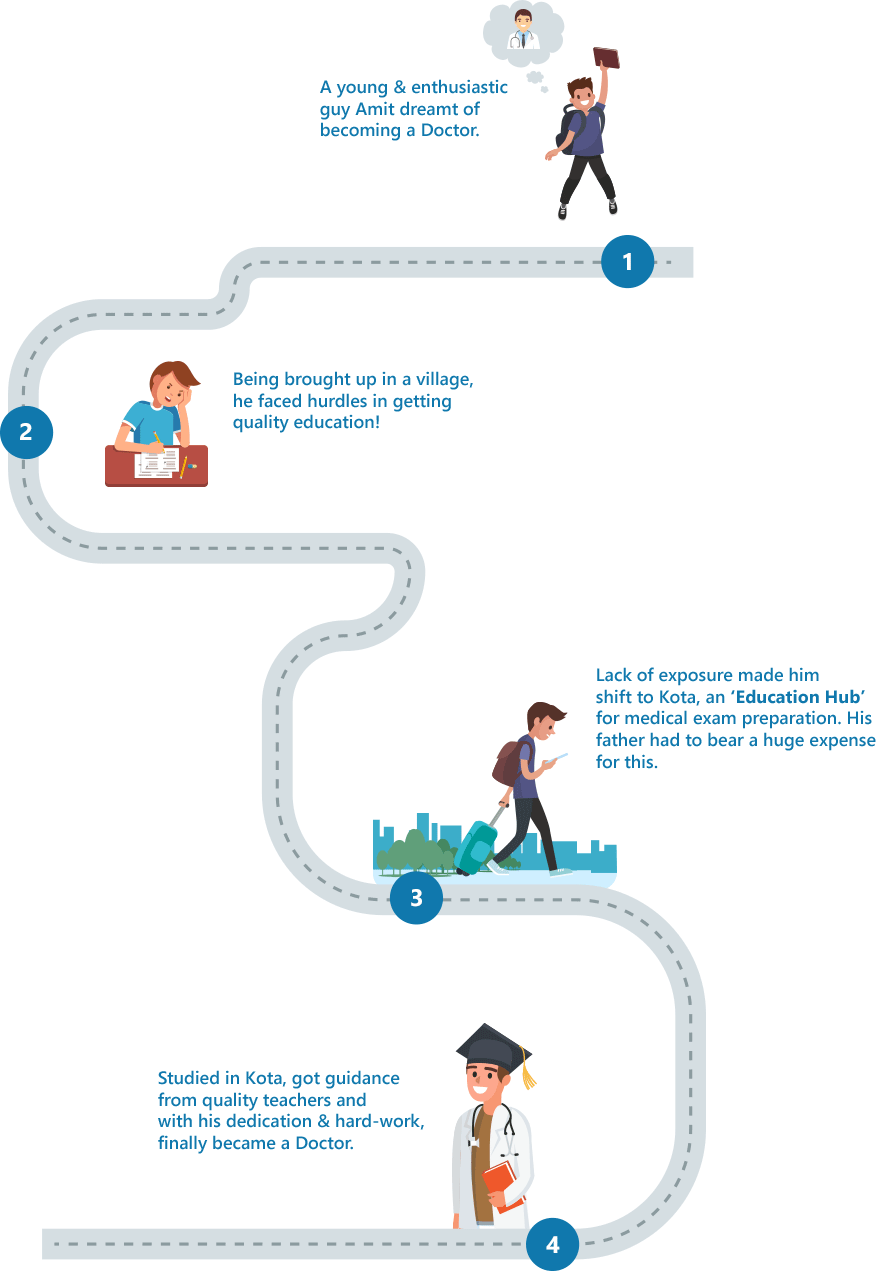 timeline-about